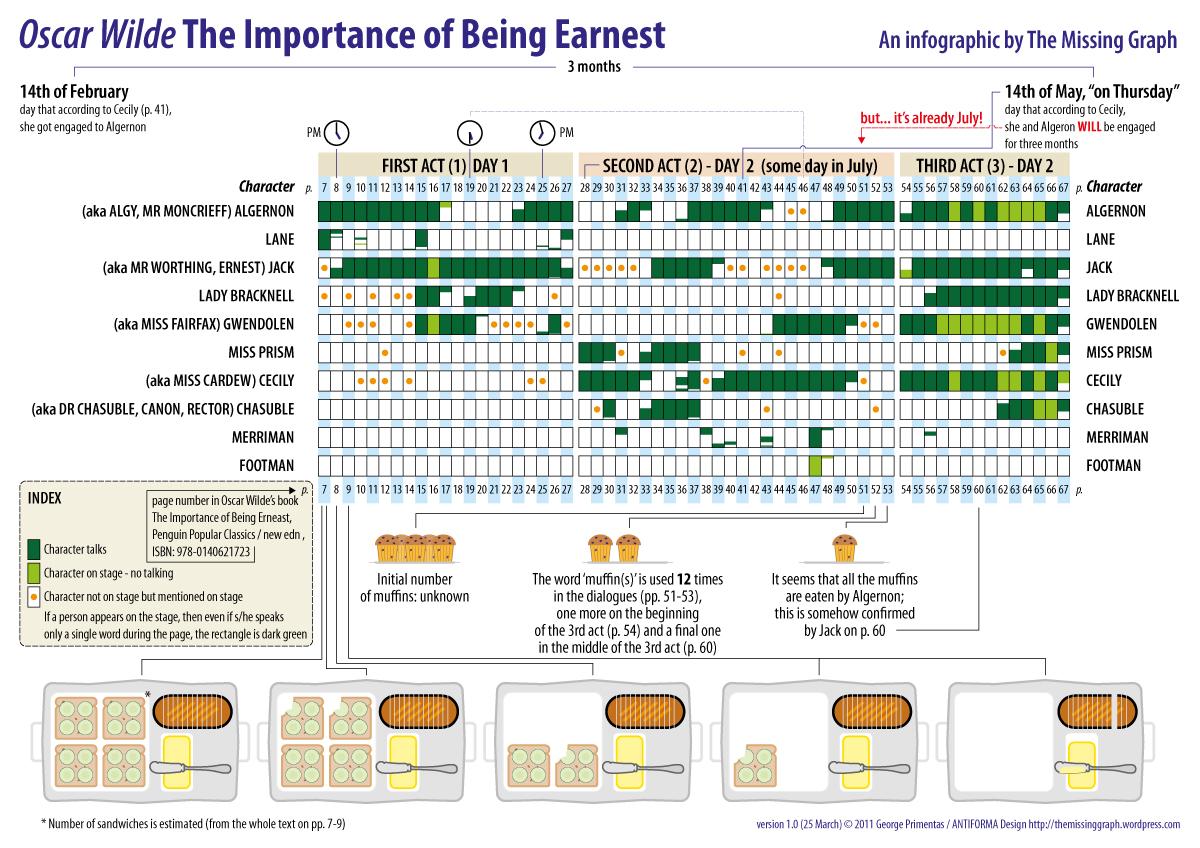 TheImportanceofBeingEarnest-Infogrph